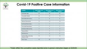 Covid 19 PositiveCases 2 19 21