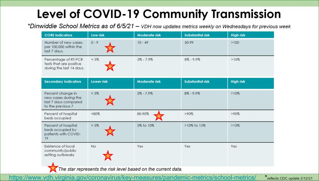 DinwiddieMetricsCommunityTransmission 6 5 21